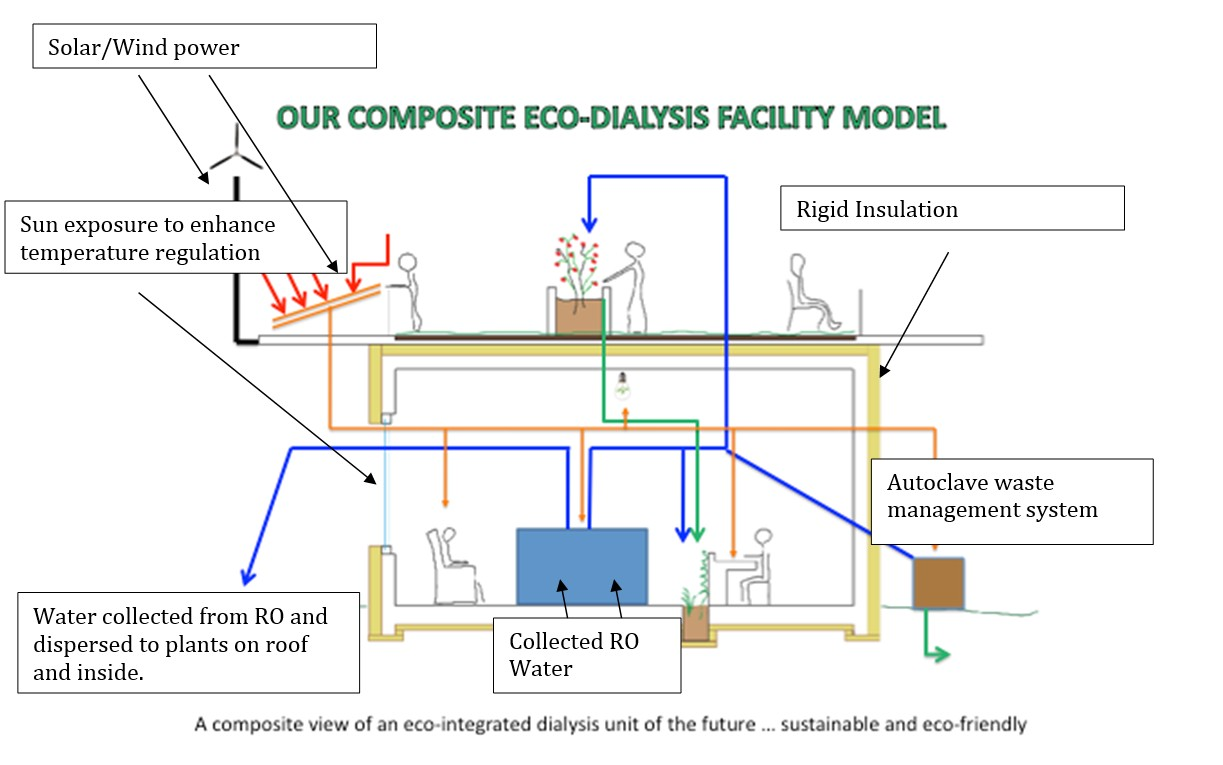 Composite Eco-Dialysis Facility Model