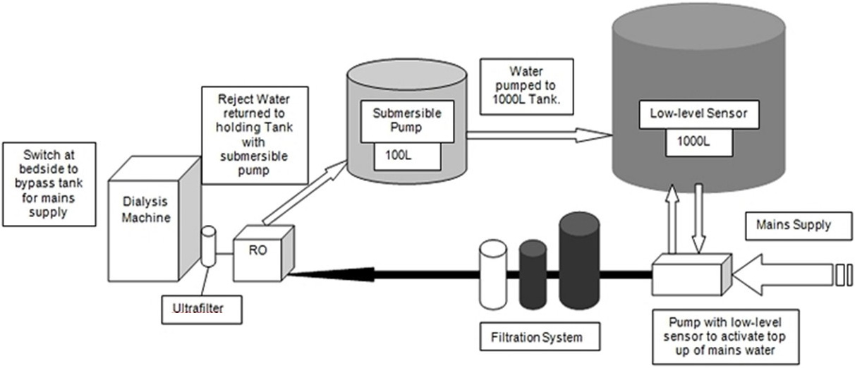 Figure 2: Diagram of recycled RW system for use in haemodialysis
