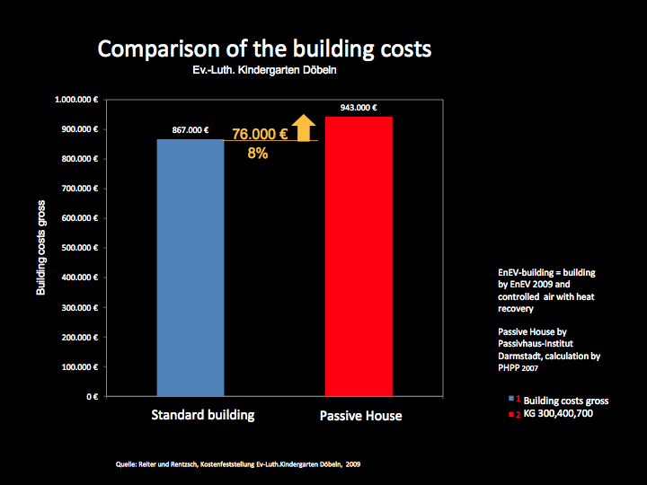 Graph: Comparison of the building costs