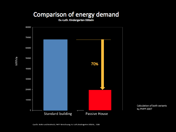 Graph: Comparison of energy demand