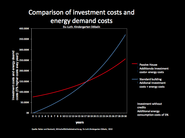 Graph: Comparison of investment costs and energy demand costs